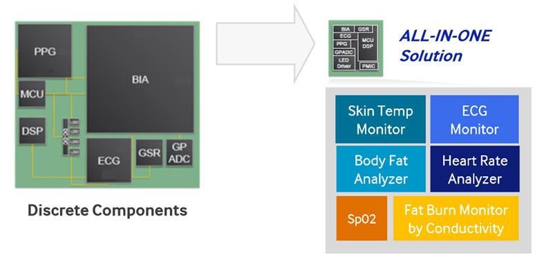 Био-процессор от Samsung - 2