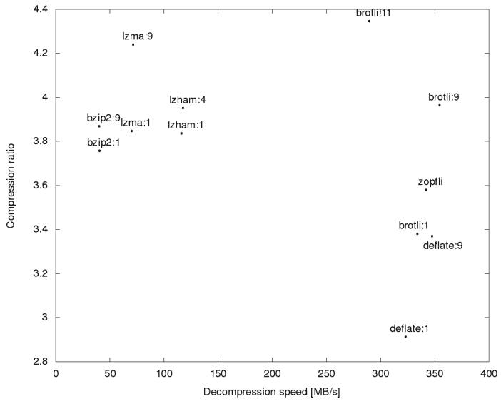 В Chrome внедрят продвинутый алгоритм сжатия Brotli (в Firefox 44 уже есть) - 2