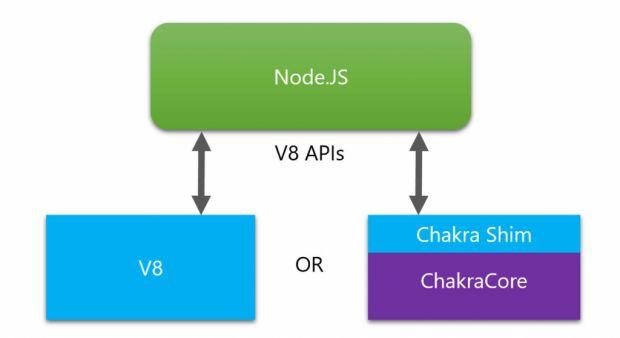 Microsoft отправила запрос на аппрув реализации поддержки ChakraCore в Node.js наряду с движком V8 - 3