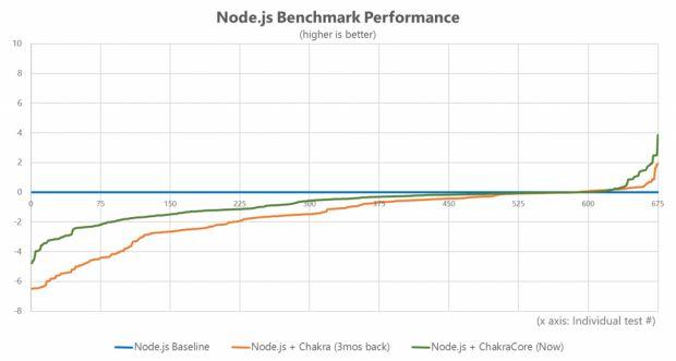 Microsoft отправила запрос на аппрув реализации поддержки ChakraCore в Node.js наряду с движком V8 - 4