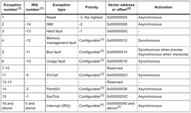 STM32F4: GNU AS: Прерывания, Системный таймер (SysTick) (Часть 6) - 5