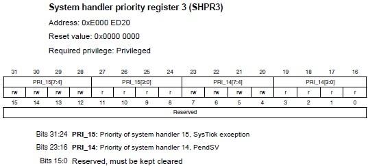 STM32F4: GNU AS: Прерывания, Системный таймер (SysTick) (Часть 6) - 7