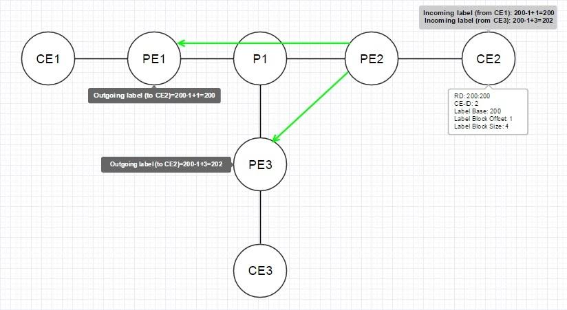VPLS. Распределение меток с помощью BGP - 11