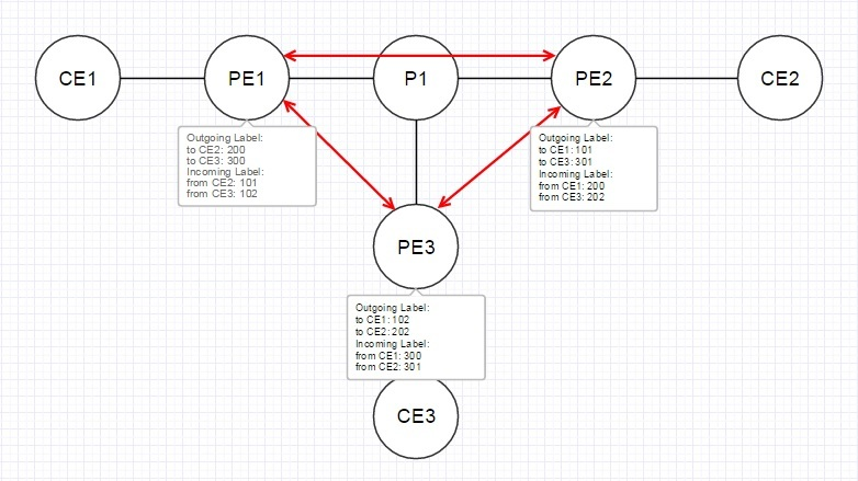 VPLS. Распределение меток с помощью BGP - 13