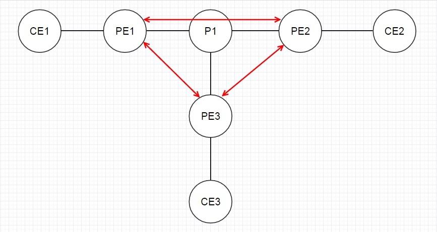 VPLS. Распределение меток с помощью BGP - 8