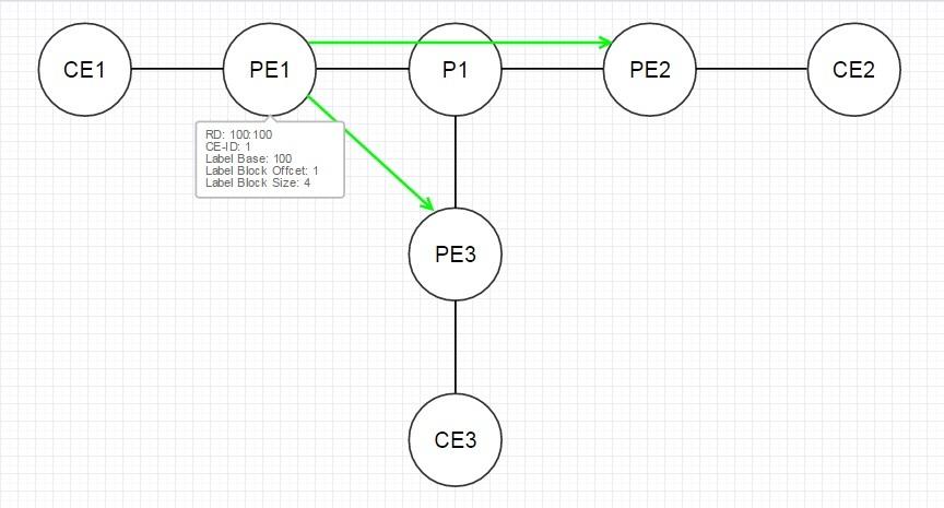 VPLS. Распределение меток с помощью BGP - 9