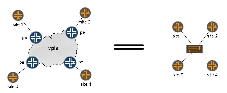 VPLS. Распределение меток с помощью BGP - 1