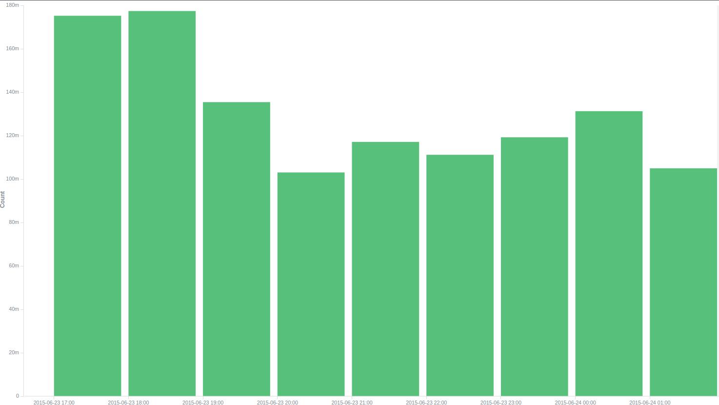 Как мы Elasticsearch готовили, или О том, как обработать 36 тысяч логов в секунду - 1