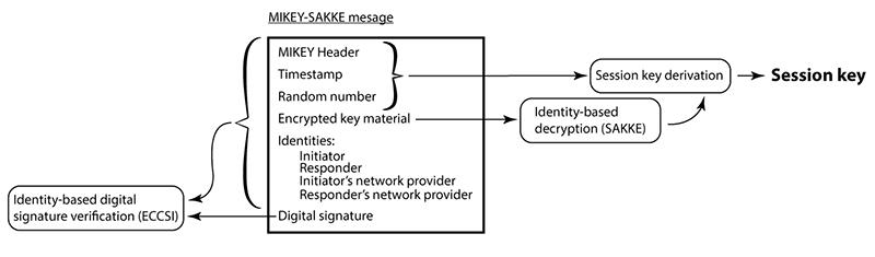 Правительство Великобритании продвигает криптопротокол для VoIP с бэкдором - 2