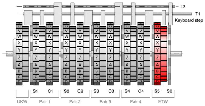 Шифровальная машина NEMA - 18