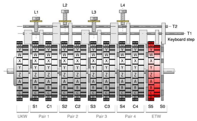 Шифровальная машина NEMA - 19