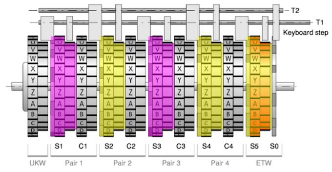 Шифровальная машина NEMA - 20