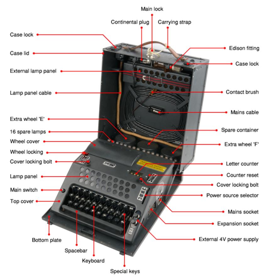 Шифровальная машина NEMA - 8