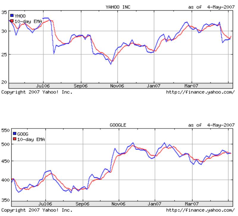 Техники машинного обучения для прогнозирования цен акций: функции индикаторов и анализ новостей - 2