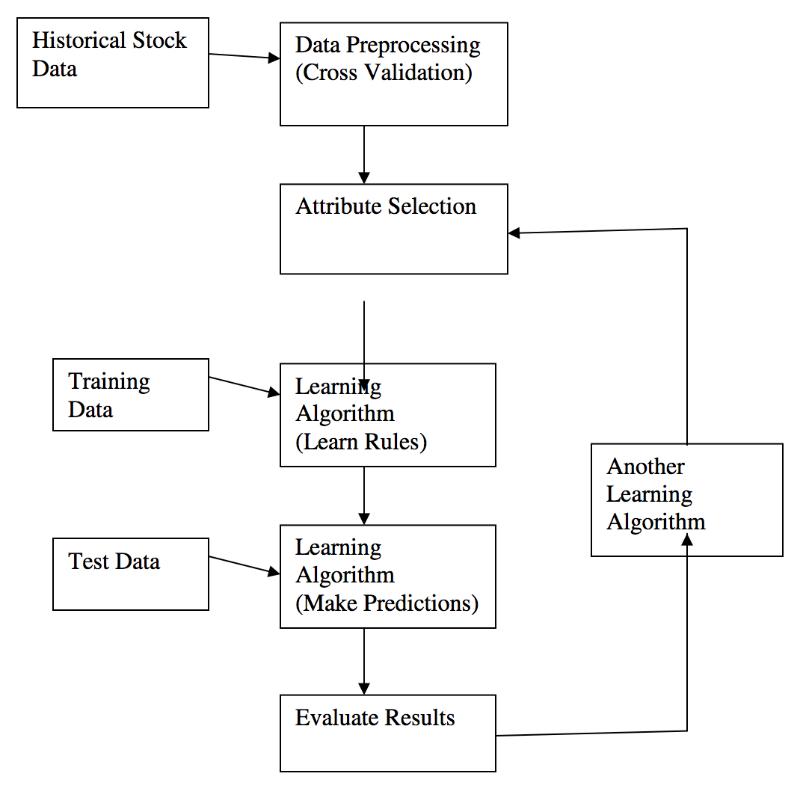 Техники машинного обучения для прогнозирования цен акций: функции индикаторов и анализ новостей - 3