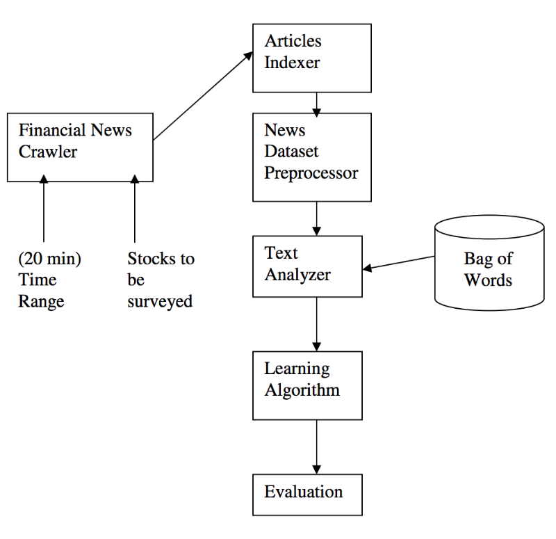 Техники машинного обучения для прогнозирования цен акций: функции индикаторов и анализ новостей - 5