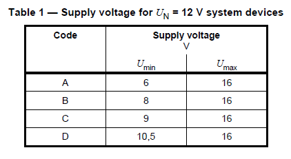 Тест 10 автомобильных зарядок по стандартам ISO - 10