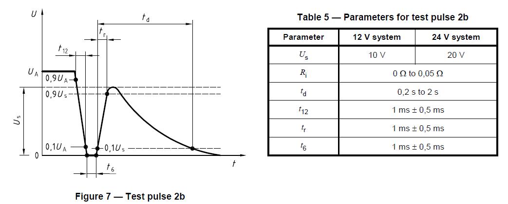 Test puls 2b ISO 7637-2