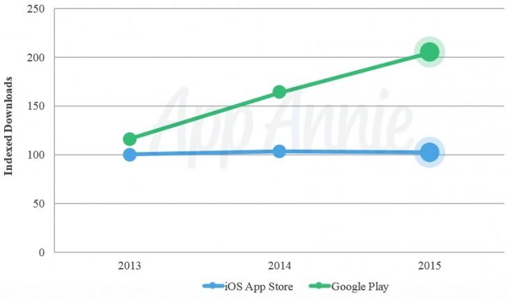 Несмотря на то, что пользователи устройств Apple скачивают значительно меньше приложений, они тратят куда больше, чем владельцы устройств, работающих под управлением Android