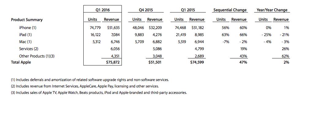 Apple отчиталась о рекордном по прибыли квартале в истории - 2