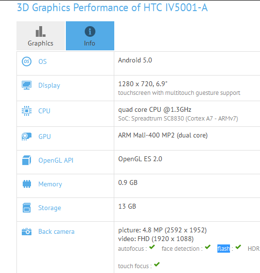 Планшет HTC Desire T7 получит 1 ГБ ОЗУ