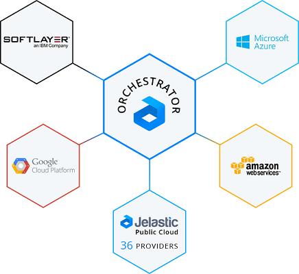 Автоматическая миграция контейнеров в ЦОДах: интеграция Microsoft Azure и AWS - 1