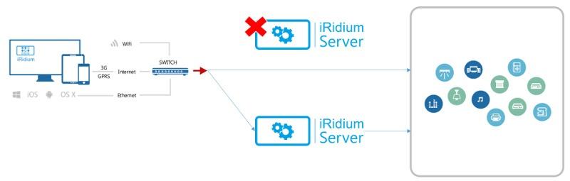 iRidium Server и аппаратные платформы для него - 2