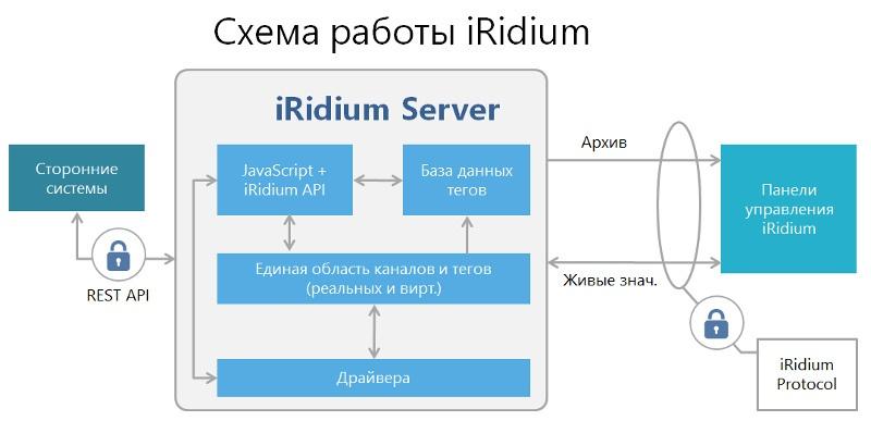 iRidium Server и аппаратные платформы для него - 1