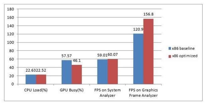 Оптимизация Android-игр, созданных на Unity для платформы Intel: пример из жизни - 7