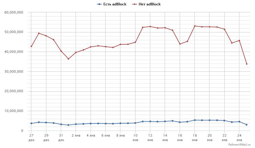 Рейтинг@Mail.ru расскажет о количестве пользователей с блокировщиками рекламы - 1