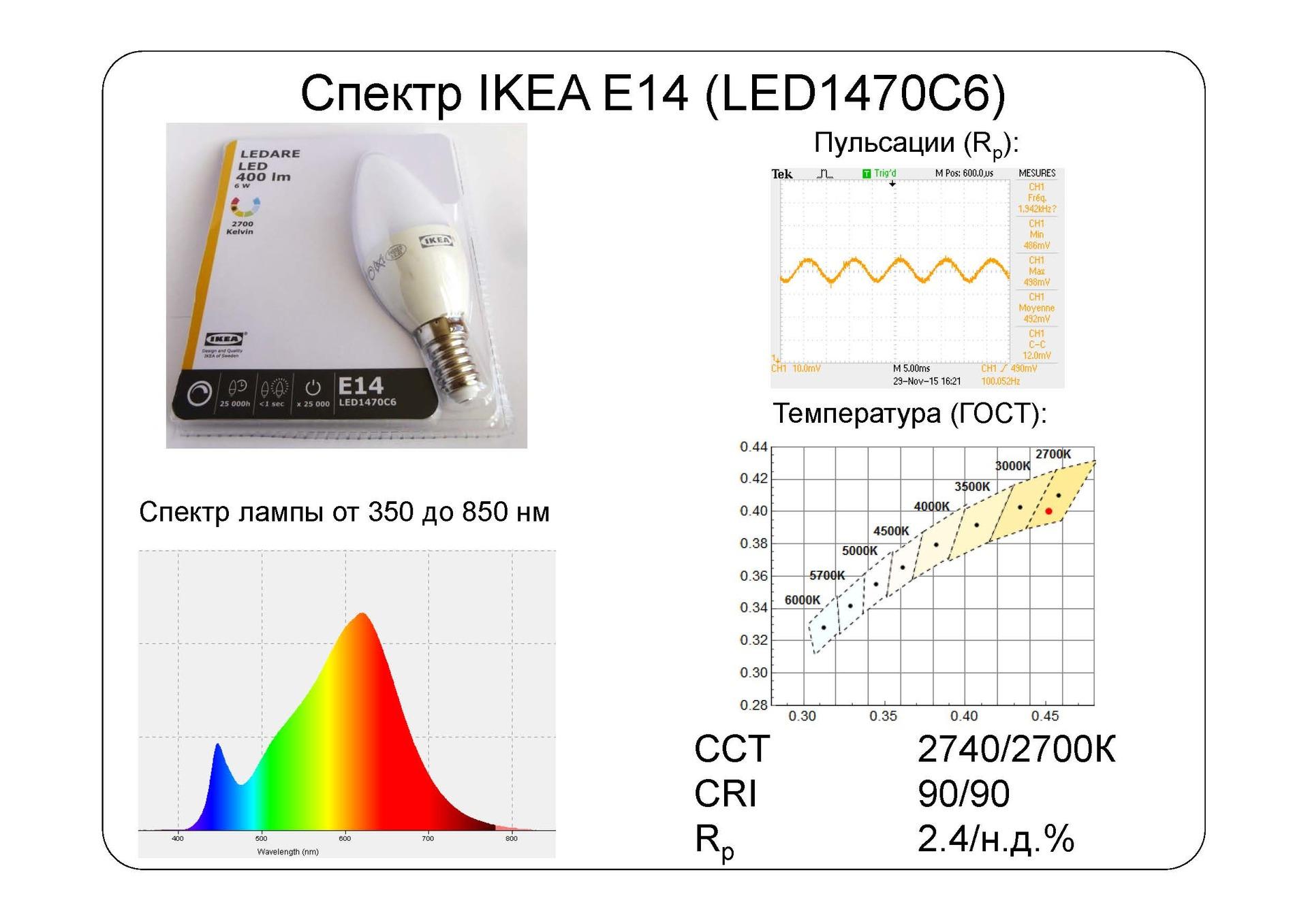 Взгляд изнутри: IKEA LED наносит ответный удар - 10