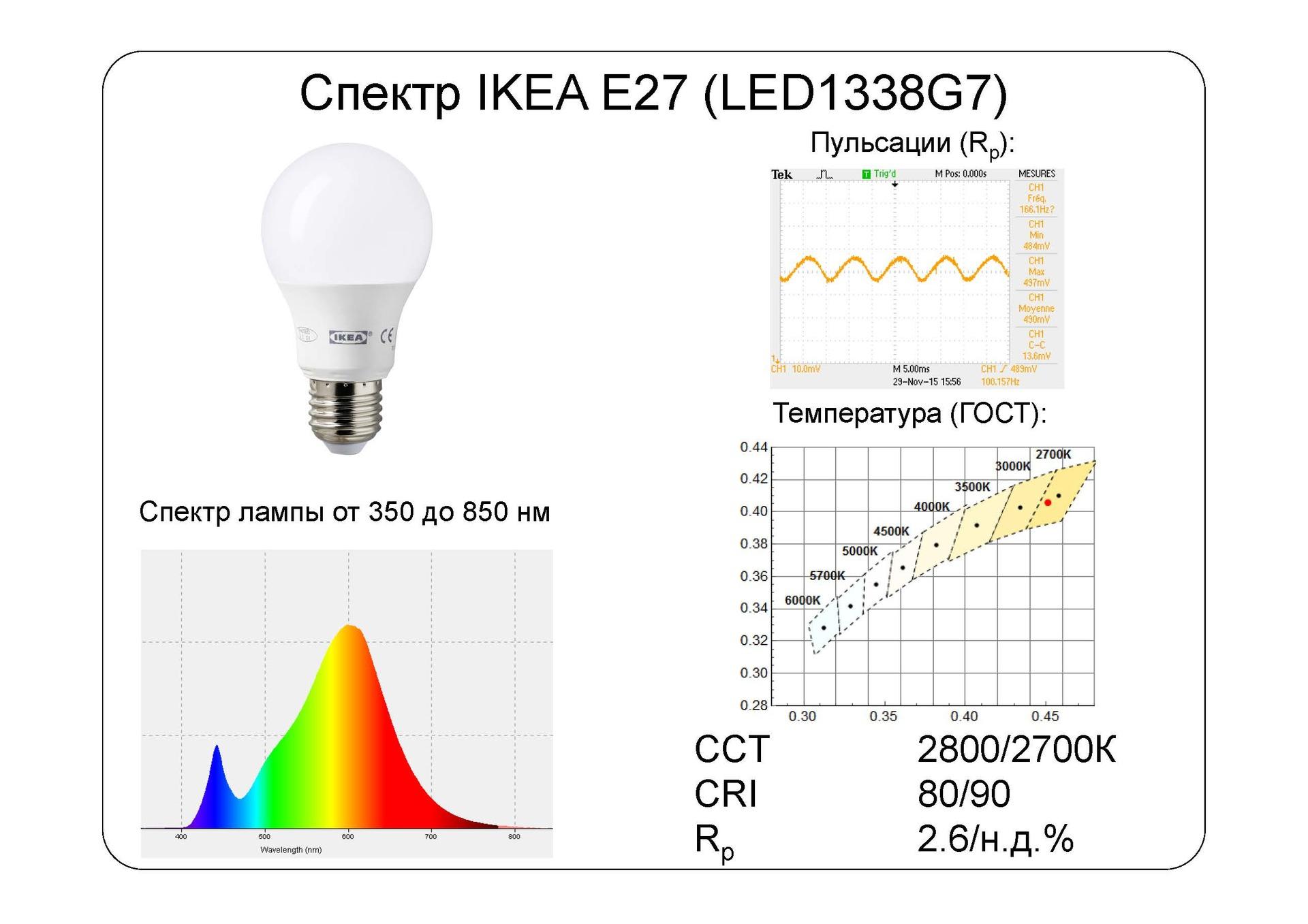 Взгляд изнутри: IKEA LED наносит ответный удар - 2