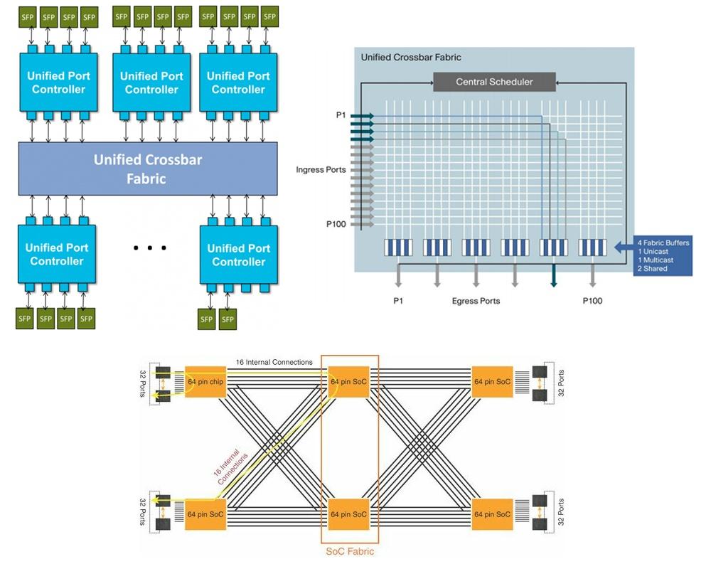 Cisco Nexus в ядре корпоративной сети - 3