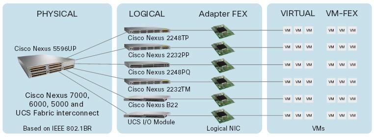 Cisco Nexus в ядре корпоративной сети - 5