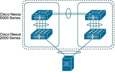 Cisco Nexus в ядре корпоративной сети - 6
