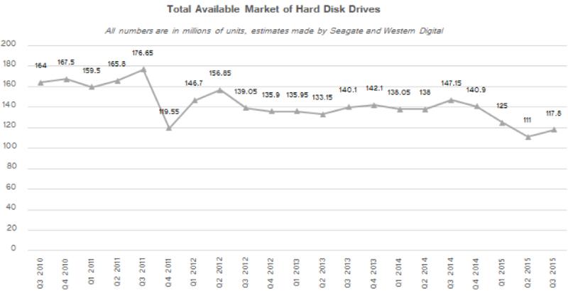 Почему жесткие диски останутся с нами надолго - 2