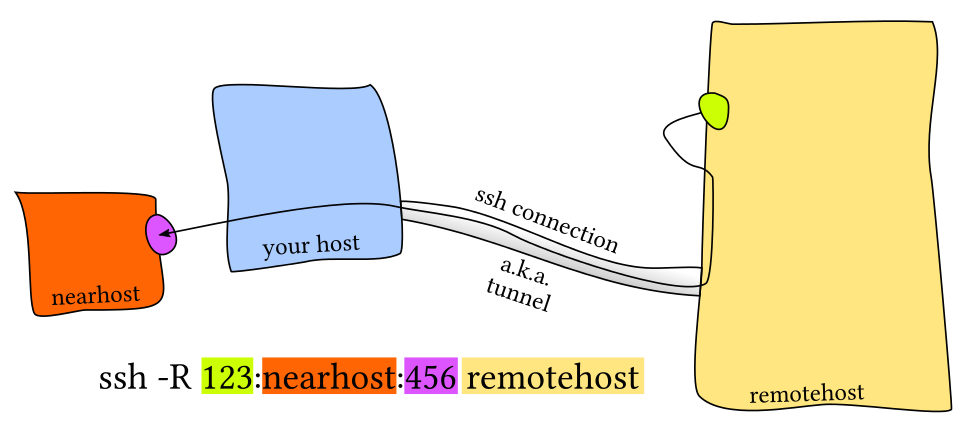 ssh: Вытаскиваем для себя чужой порт из-за NAT - 1