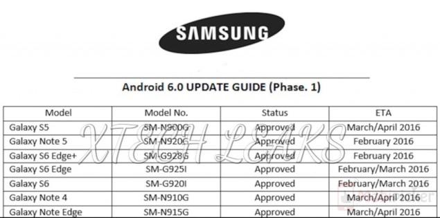 Первыми обновление получат смартфоны Galaxy Note5 и Galaxy S6 Edge+