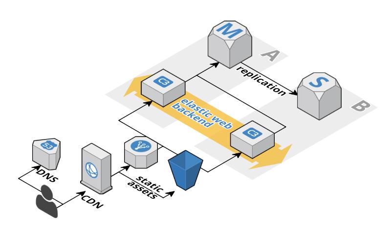 5 типичных ошибок при работе с Amazon Web Services - 2