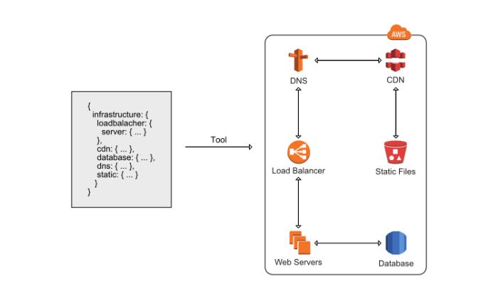 5 типичных ошибок при работе с Amazon Web Services - 3
