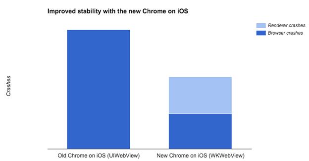 Chrome для iOS теперь ещё быстрее и надежнее - 2