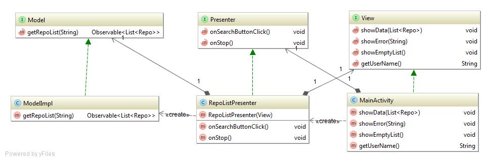 Построение Android приложений шаг за шагом, часть первая - 3
