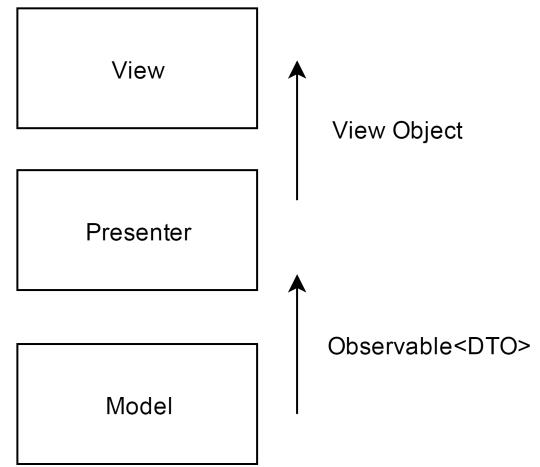 Построение Android приложений шаг за шагом, часть первая - 4