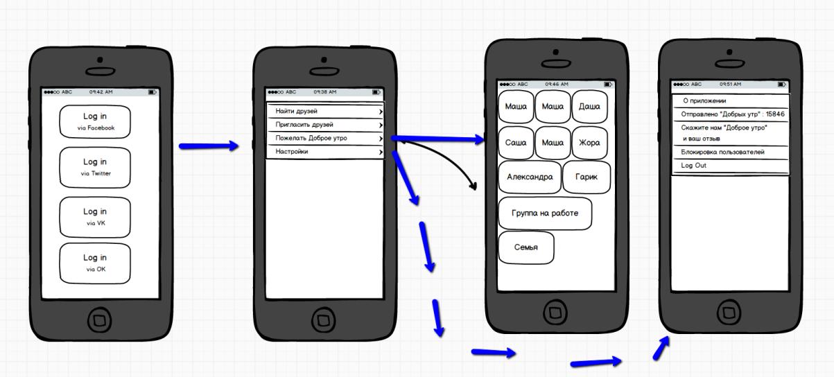 Создание iOS приложения. Избегайте танцев на граблях - 2