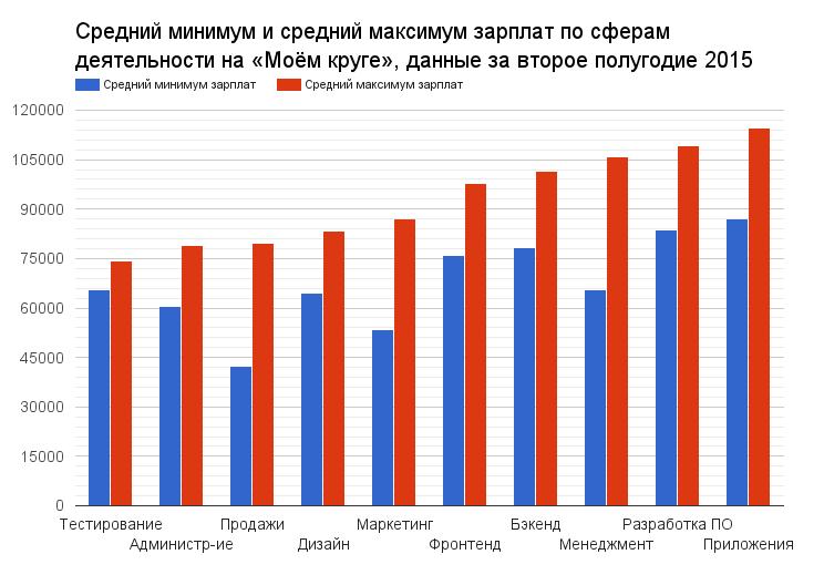Зарплаты IT-специалистов в России, второе полугодие 2015 - 1