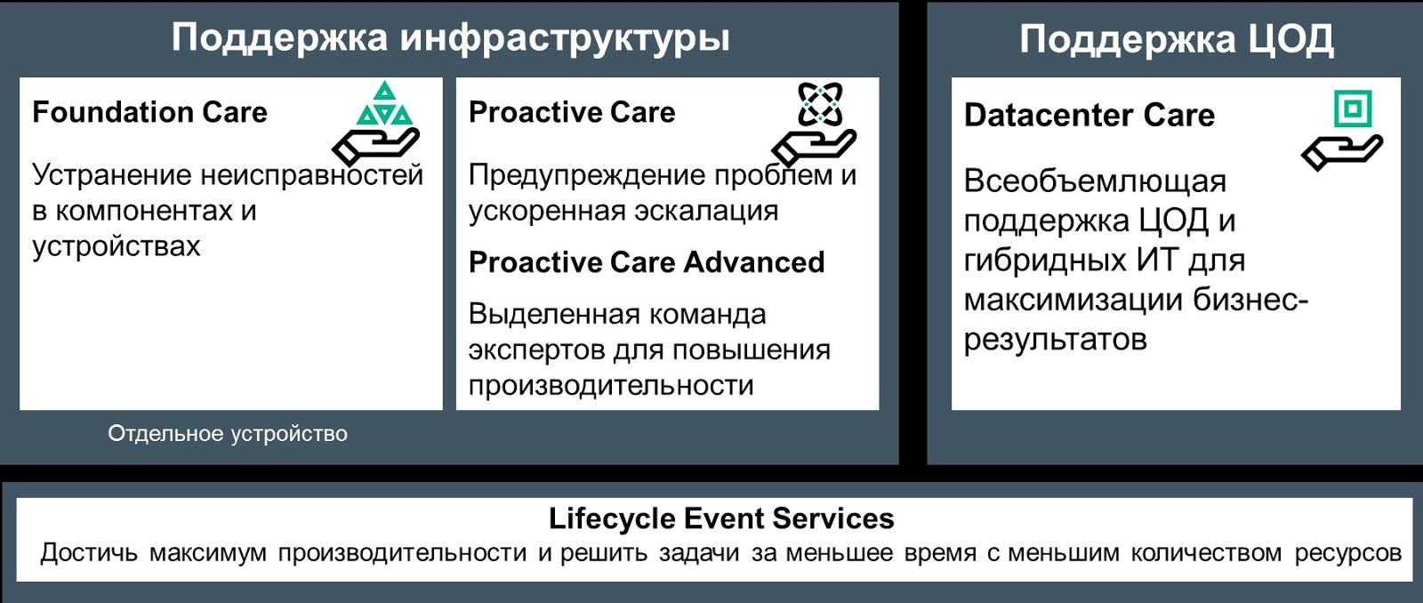 HPE Proactive Care Advanced – новый сервис для нового типа ИТ - 2