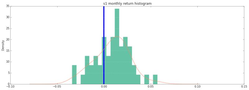 How-to: Объектно-ориентированная система бэктестинга на Python - 1