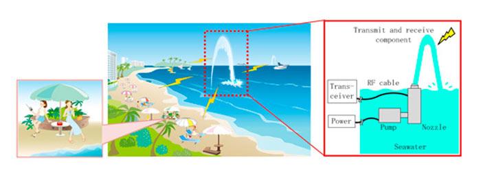 Большую и подвижную антенну можно получить, не возводя громоздкие конструкции