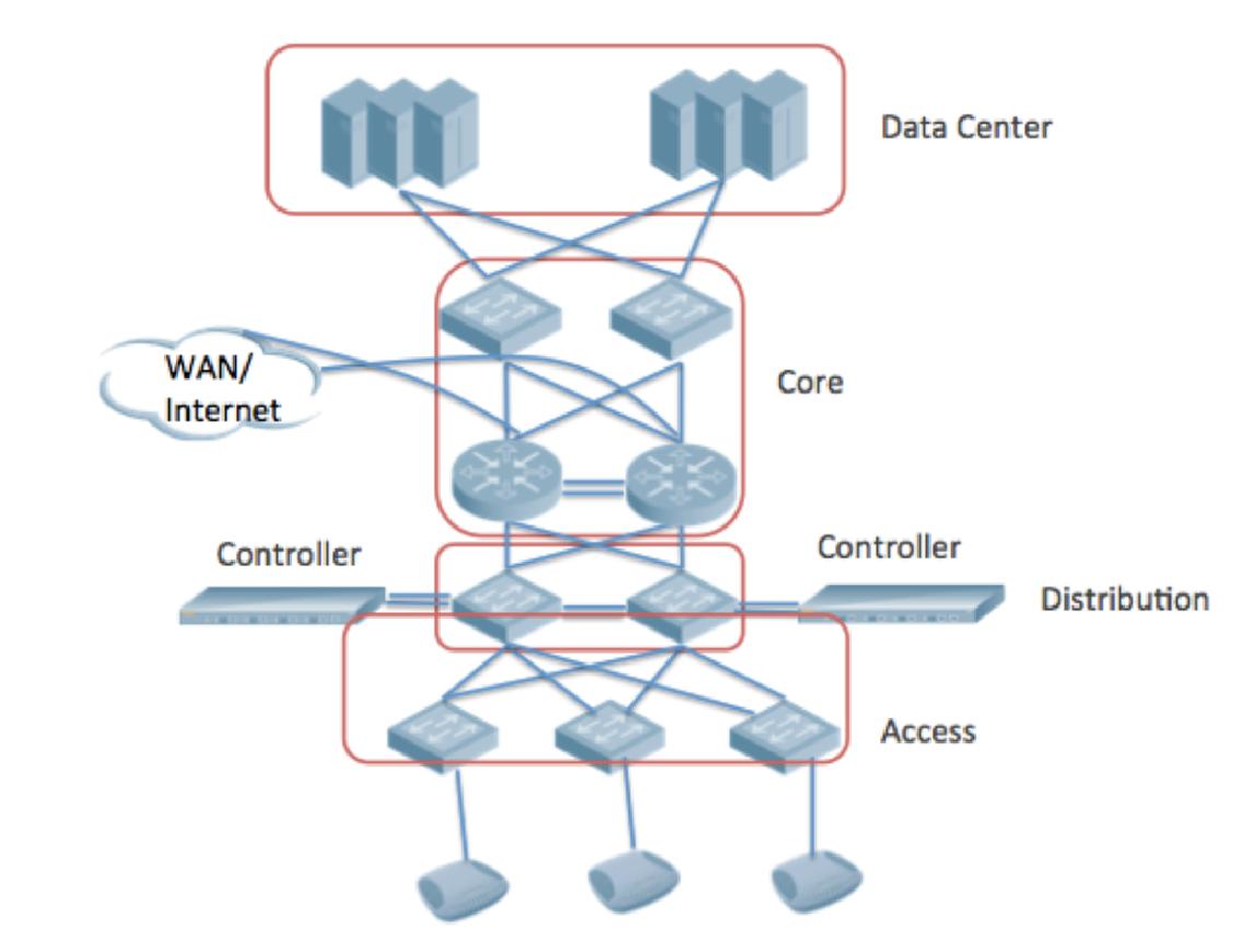Архитектура WLAN: что выбрать? - 2