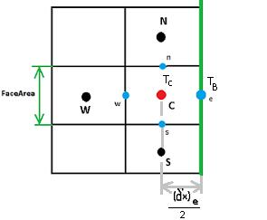 Метод Finite Volume — реализация на примере теплопроводности - 11